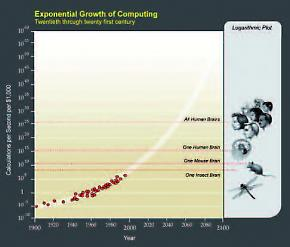 image of Kurzweil's projection of Moore's law